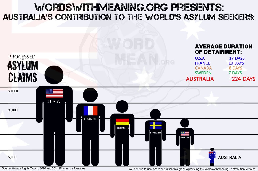 australia__s_contribution_to_the_asylum_seekers_by_wordswithmeaning-d56owrr